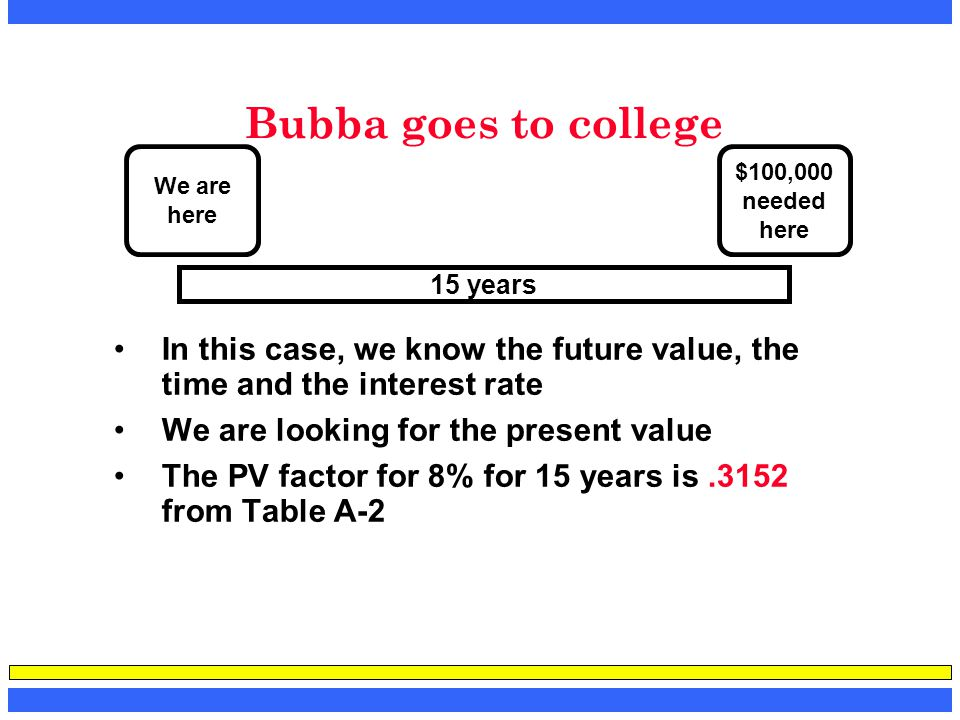 Bubba goes to college We are. here. $100,000. needed. here. 15 years. In this case, we know the future value, the time and the interest rate.