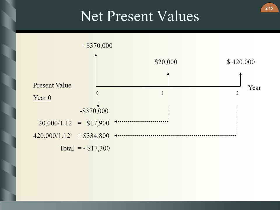 Net Present Values - $370,000 $20,000 $ 420,000 Present Value Year 0