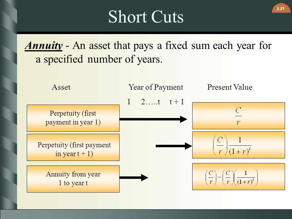 Short Cuts Annuity - An asset that pays a fixed sum each year for a specified number of years. Asset.