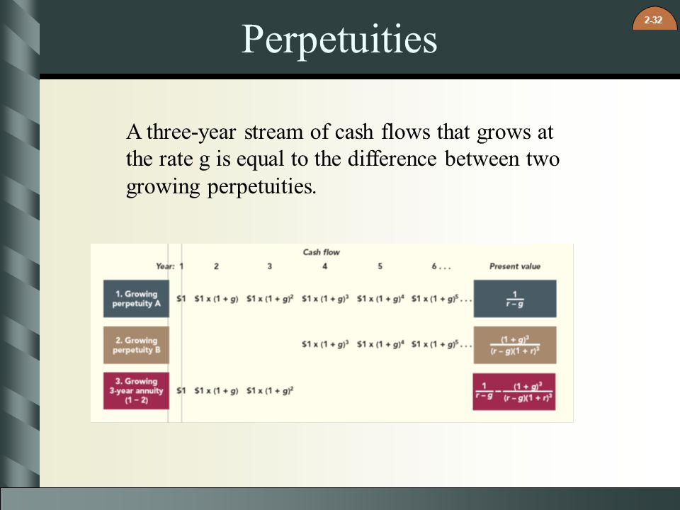 Perpetuities A three-year stream of cash flows that grows at the rate g is equal to the difference between two growing perpetuities.