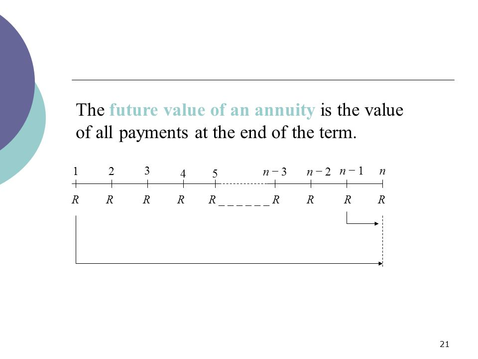 The future value of an annuity is the value of all payments at the end of the term.