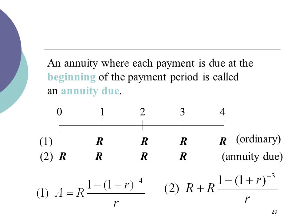 An annuity where each payment is due at the beginning of the payment period is called an annuity due.