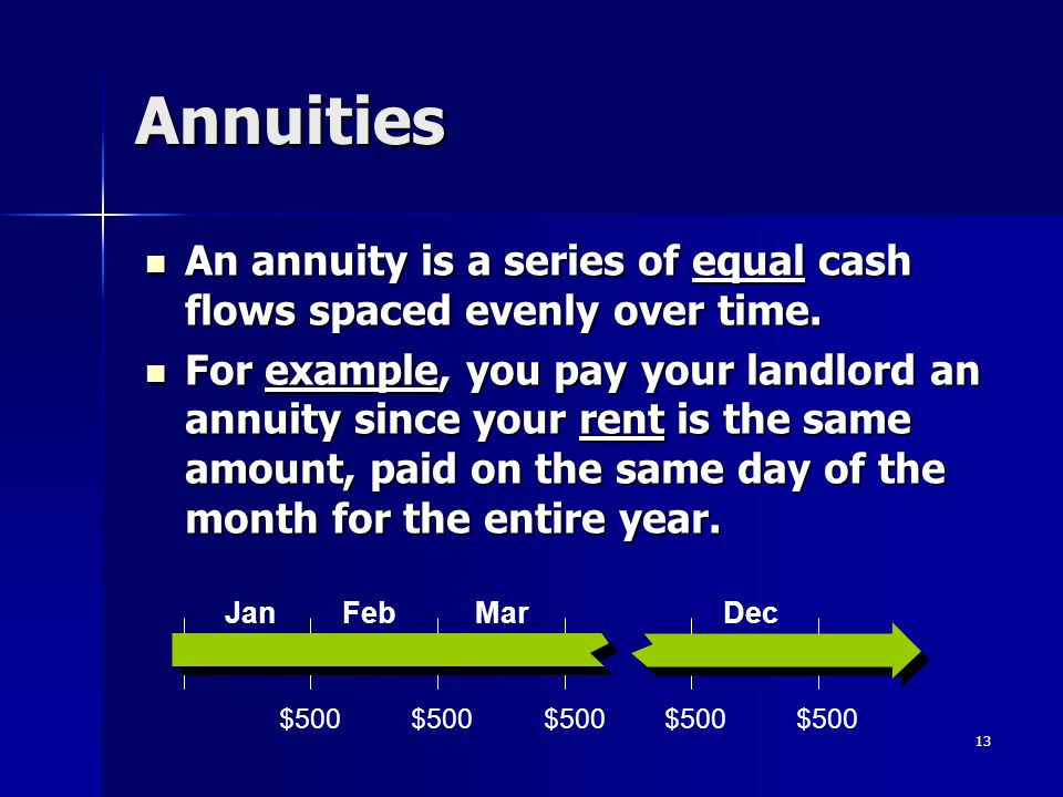 Annuities An annuity is a series of equal cash flows spaced evenly over time.