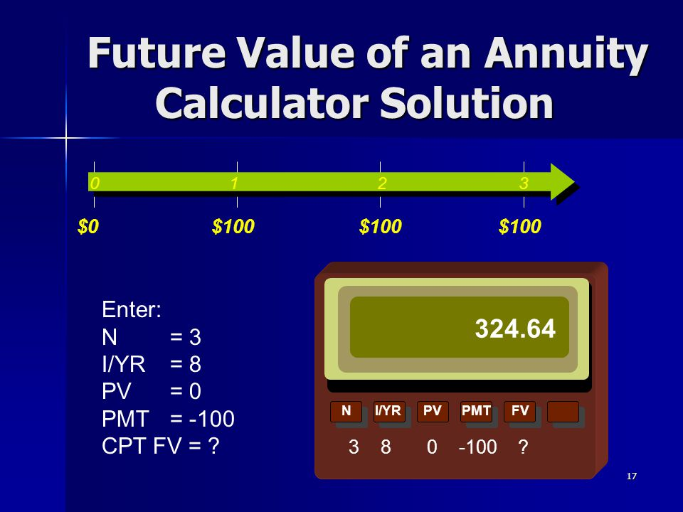 Future Value of an Annuity Calculator Solution