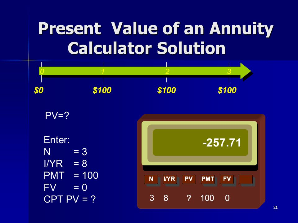 Present Value of an Annuity Calculator Solution
