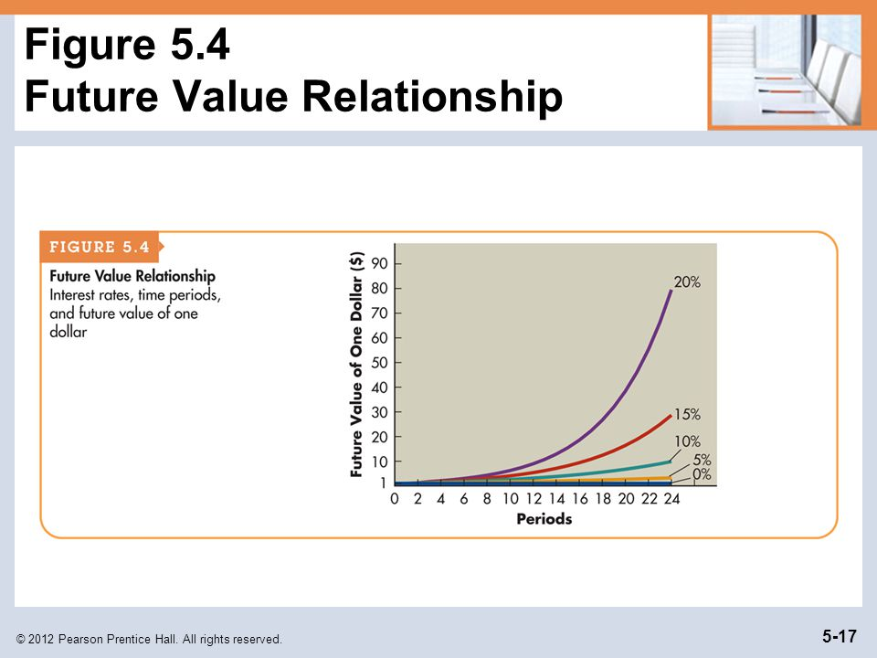 Figure 5.4 Future Value Relationship