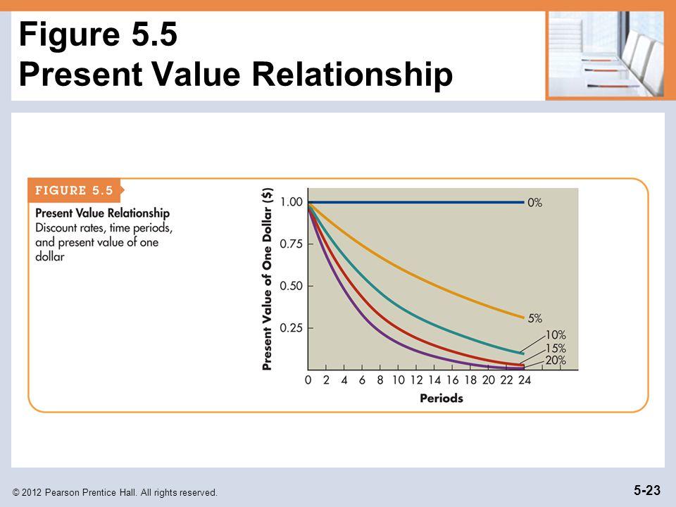 Figure 5.5 Present Value Relationship