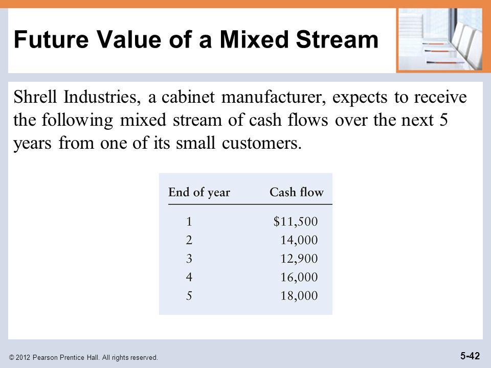 Future Value of a Mixed Stream
