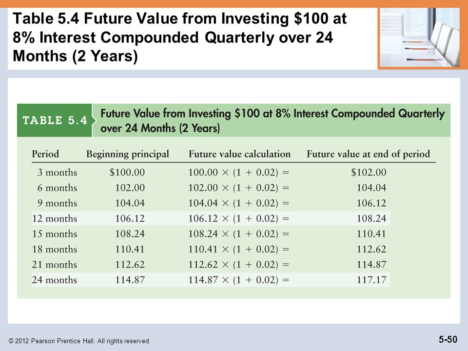 Table 5.4 Future Value from Investing $100 at 8% Interest Compounded Quarterly over 24 Months (2 Years)