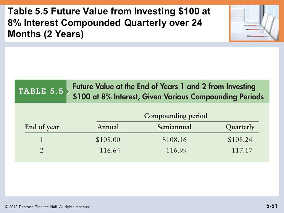 Table 5.5 Future Value from Investing $100 at 8% Interest Compounded Quarterly over 24 Months (2 Years)