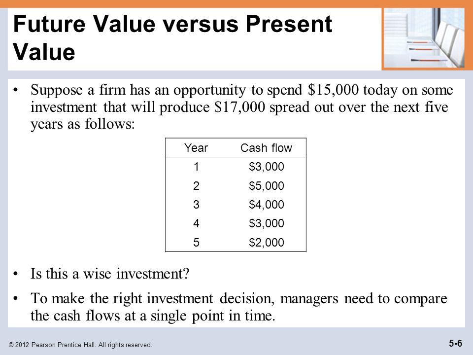 Future Value versus Present Value