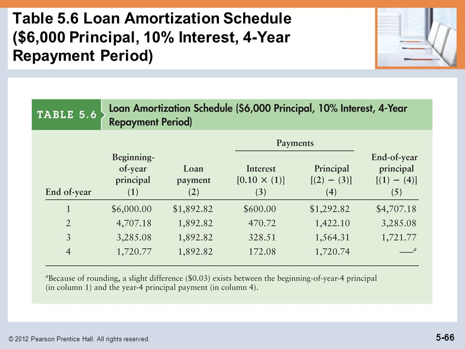Table 5.6 Loan Amortization Schedule ($6,000 Principal, 10% Interest, 4-Year Repayment Period)