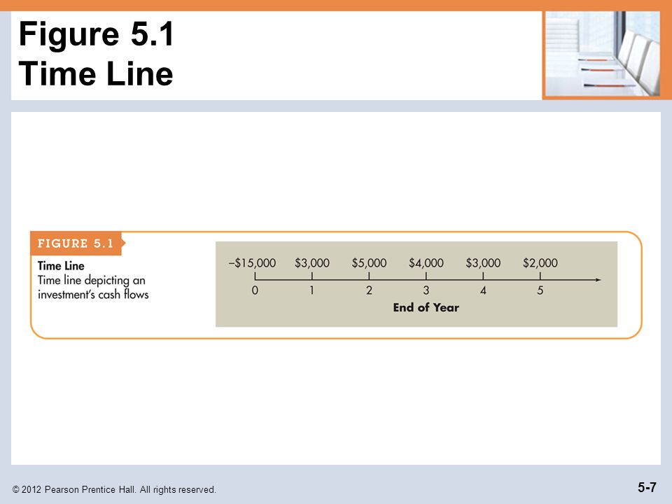 Figure 5.1 Time Line © 2012 Pearson Prentice Hall. All rights reserved.
