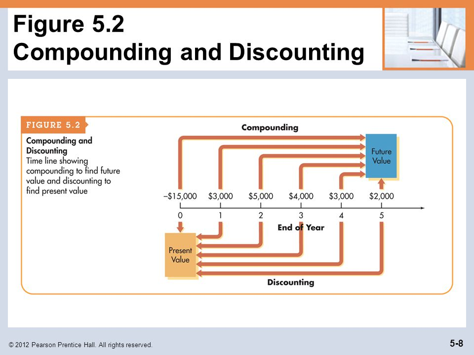 Figure 5.2 Compounding and Discounting