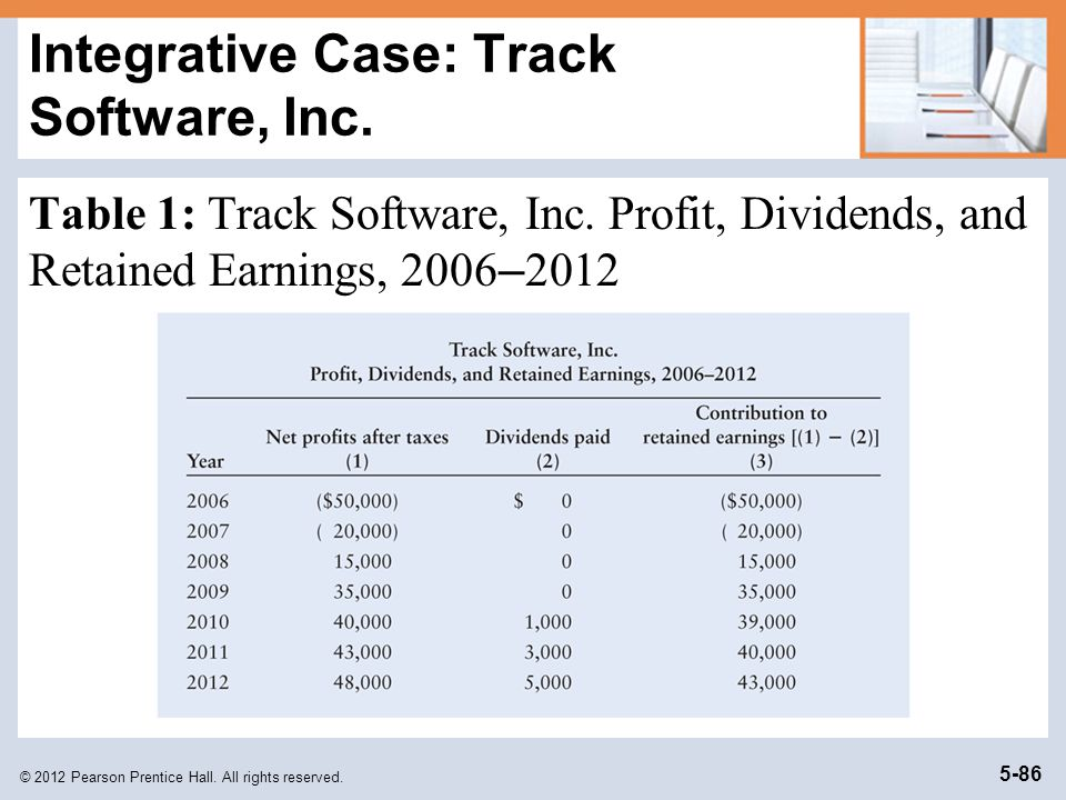 Integrative Case: Track Software, Inc.