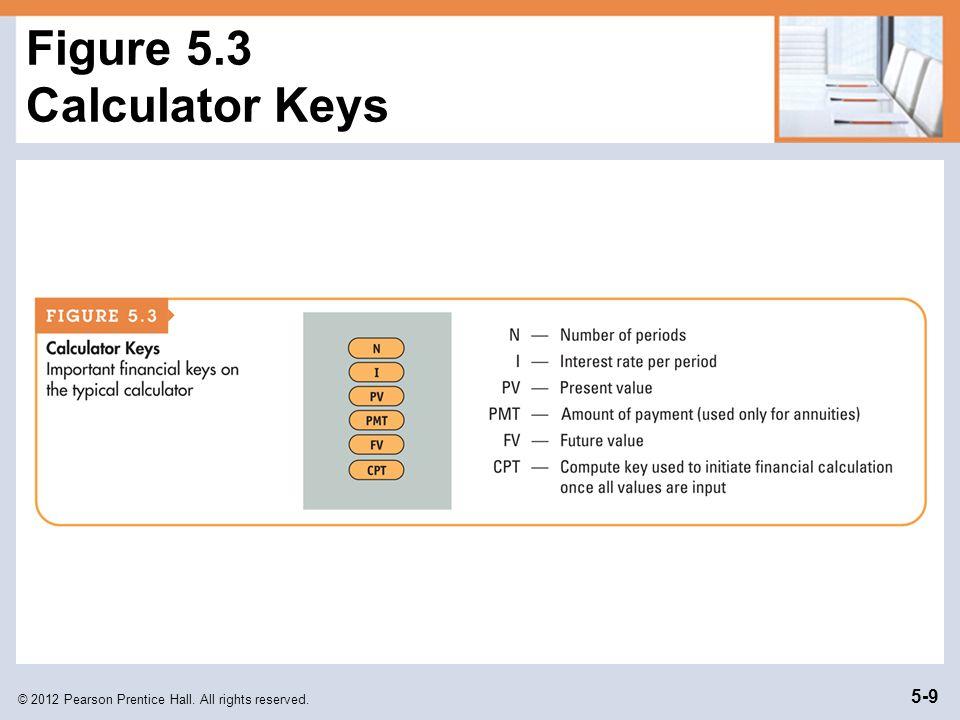 Figure 5.3 Calculator Keys