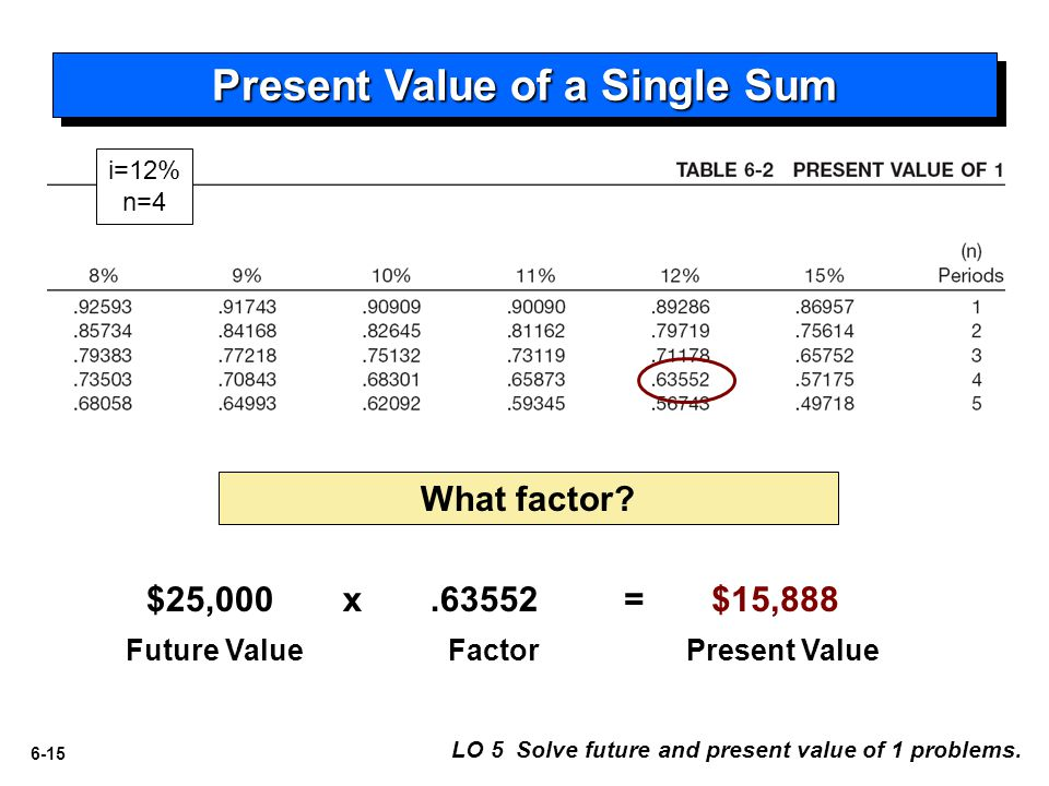 Present Value of a Single Sum