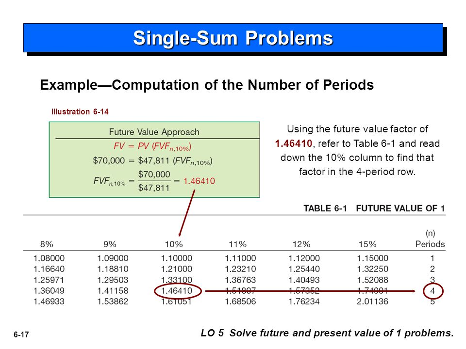 Single-Sum Problems Example—Computation of the Number of Periods