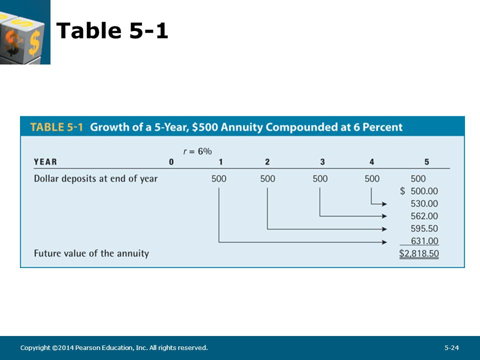 FV of an Annuity – Using the Mathematical Formulas