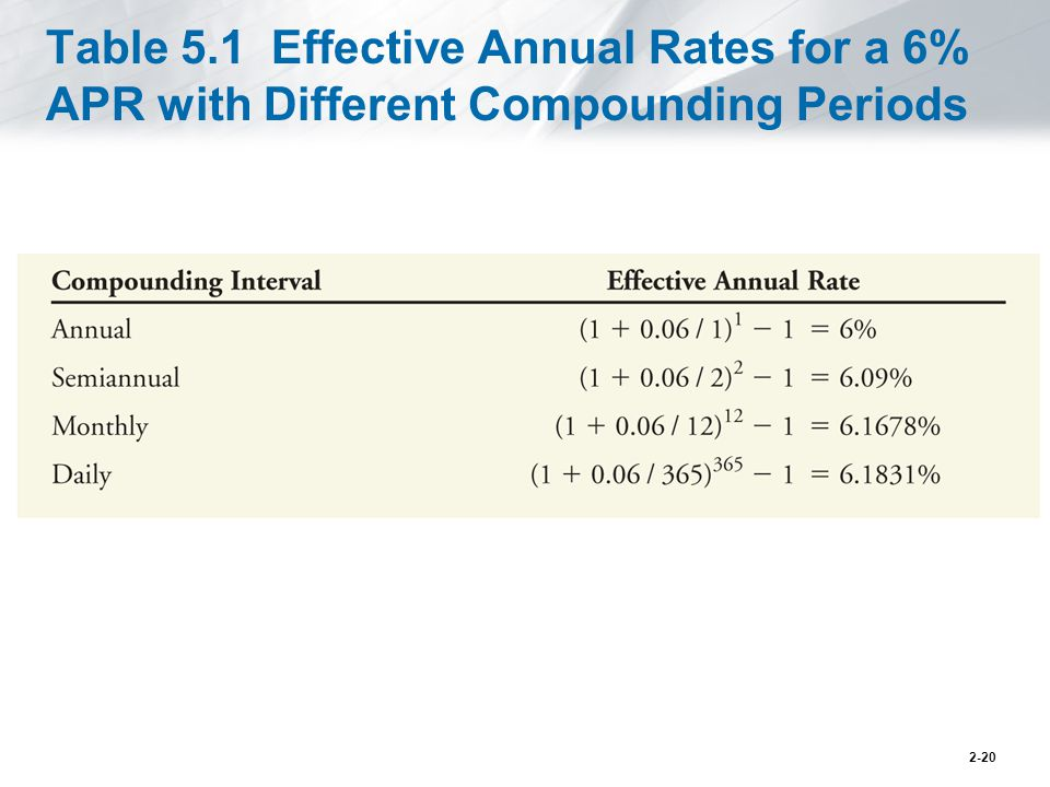 Table 5.1 Effective Annual Rates for a 6% APR with Different Compounding Periods