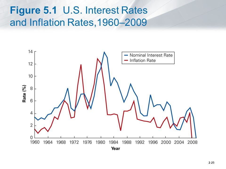 Figure 5.1 U.S. Interest Rates and Inflation Rates,1960–2009