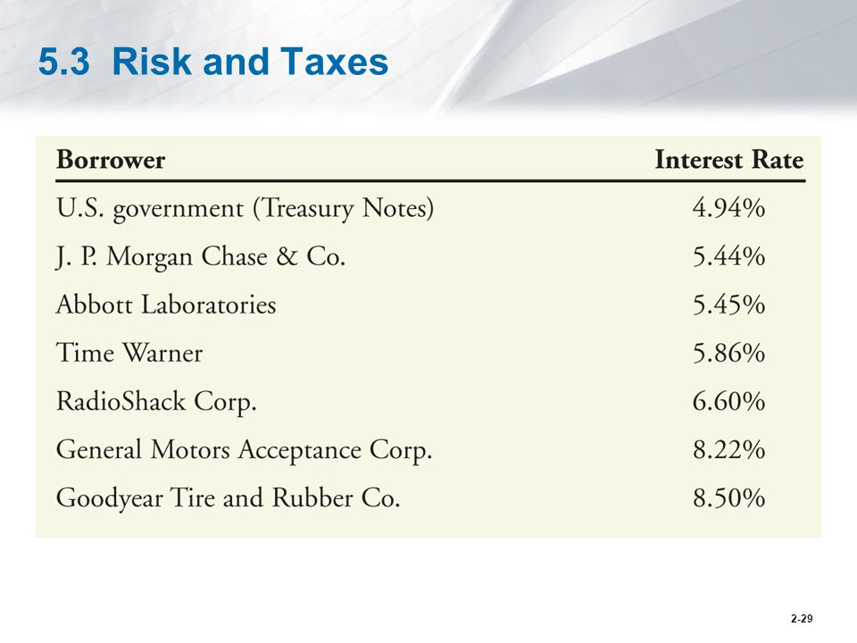 5.3 Risk and Taxes