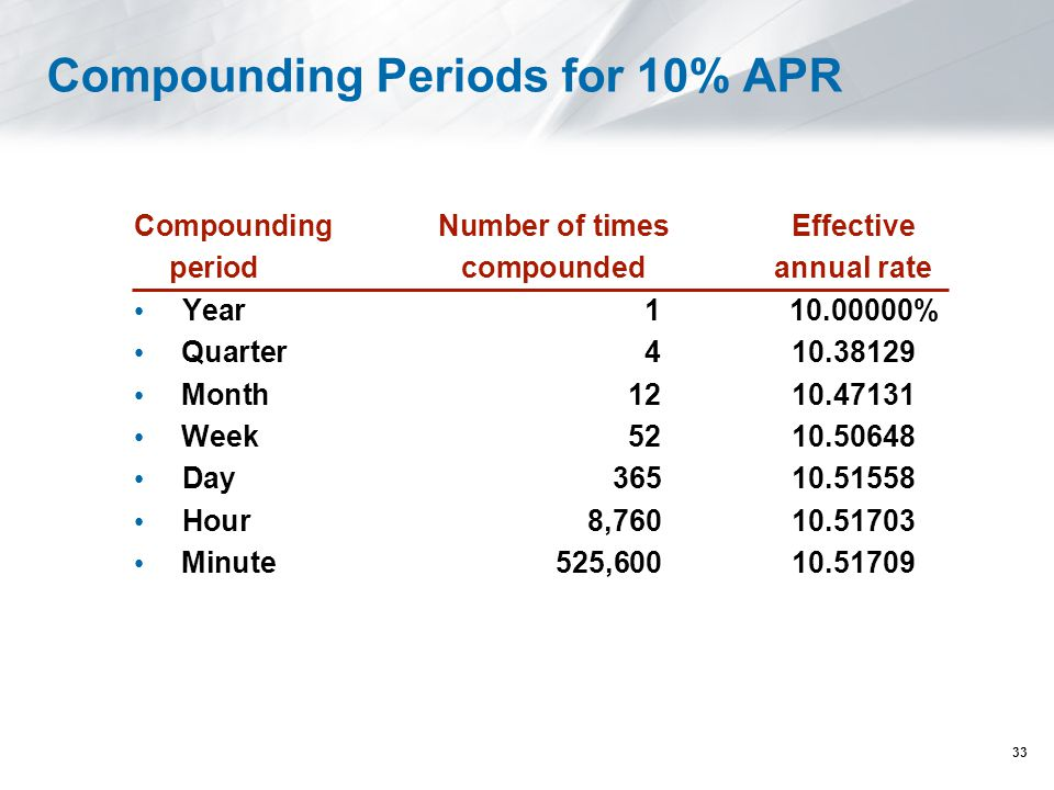 Compounding Periods for 10% APR