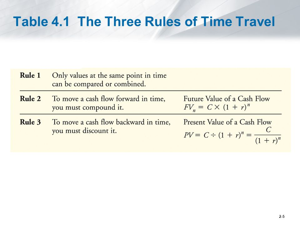 Table 4.1 The Three Rules of Time Travel