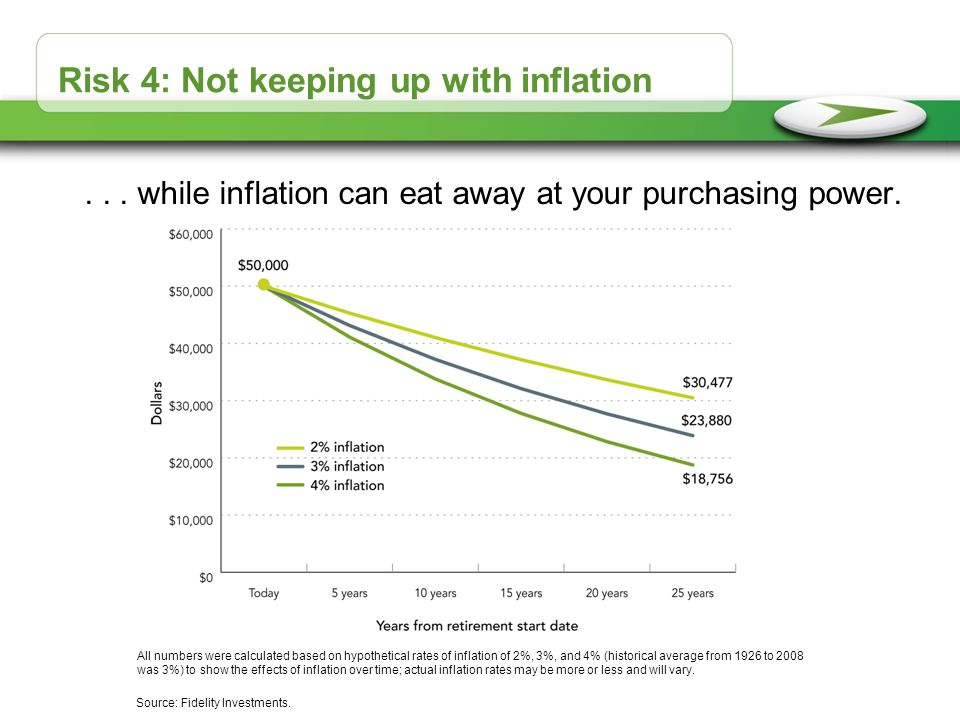 Risk 4: Not keeping up with inflation