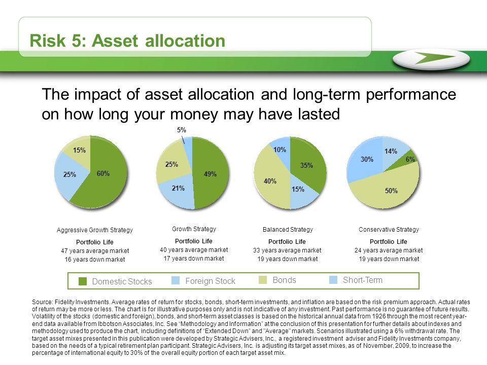 Risk 5: Asset allocation