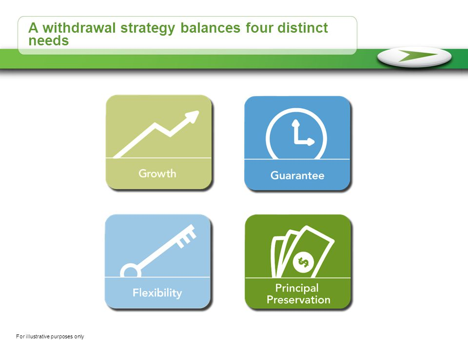A withdrawal strategy balances four distinct needs