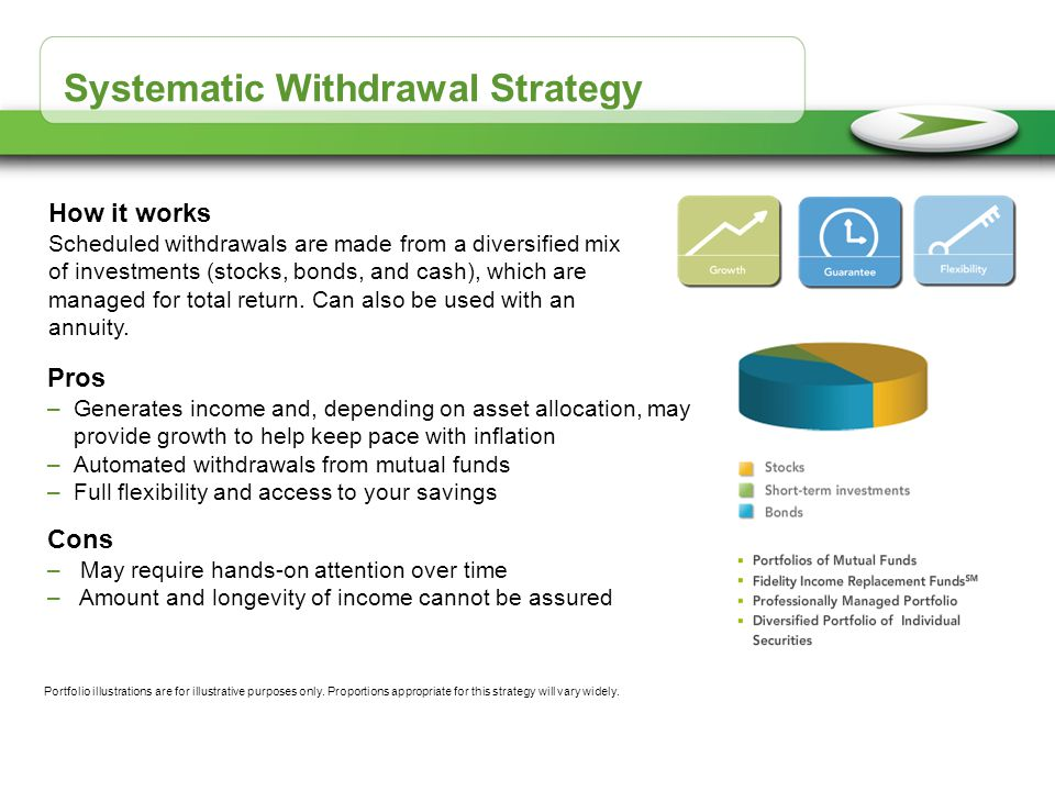Systematic Withdrawal Strategy