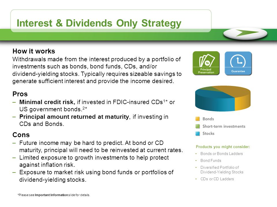 Interest & Dividends Only Strategy
