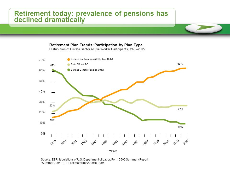 Retirement today: prevalence of pensions has declined dramatically