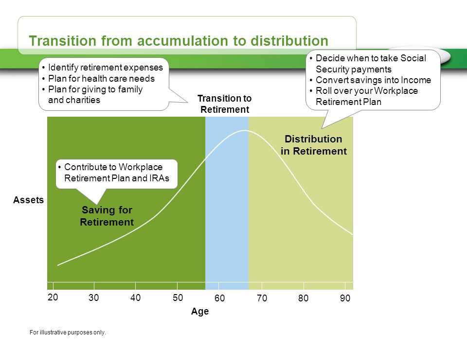 Transition from accumulation to distribution