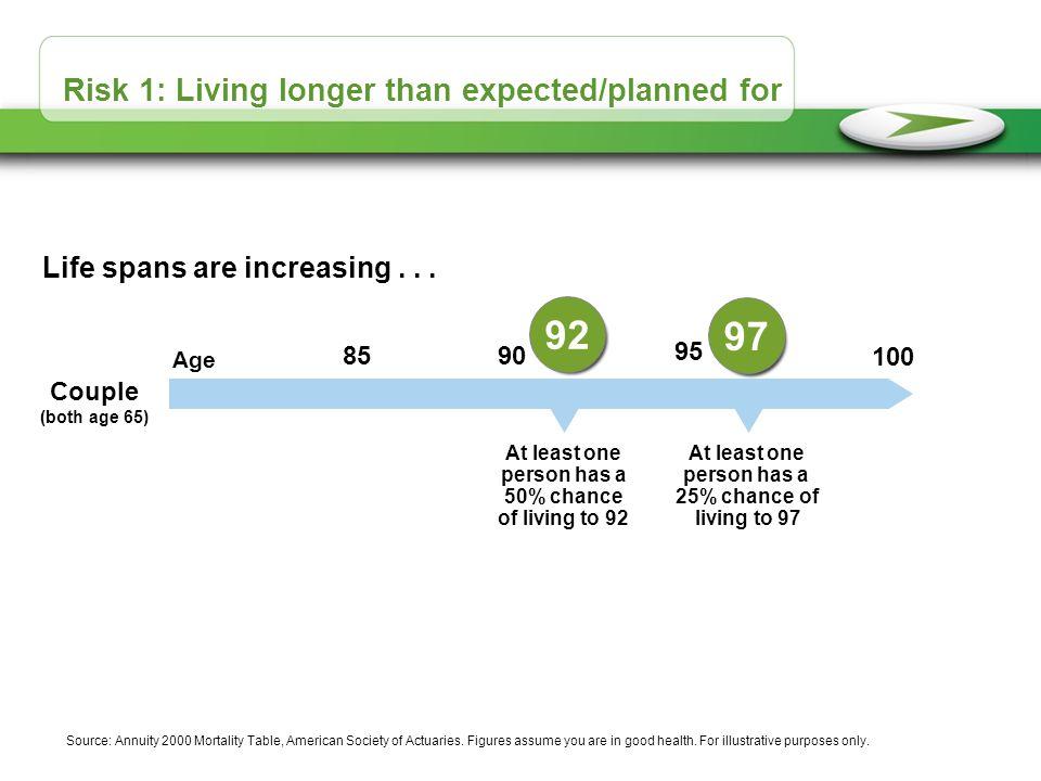 Risk 1: Living longer than expected/planned for