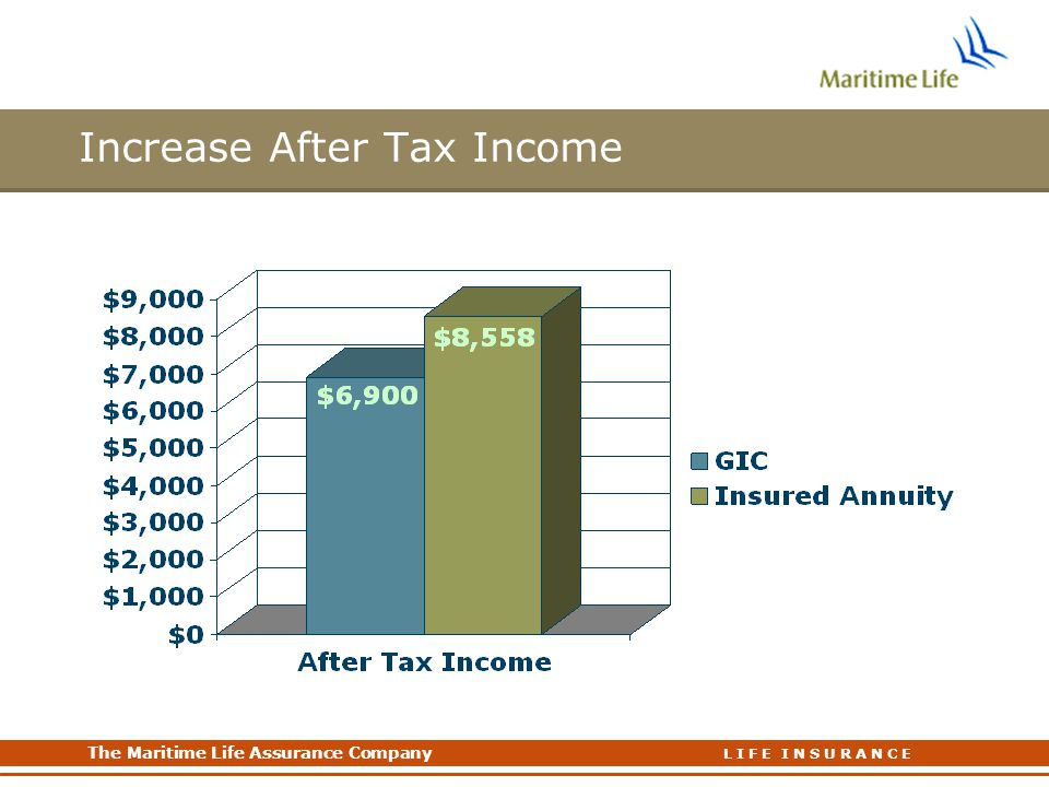 Increase After Tax Income