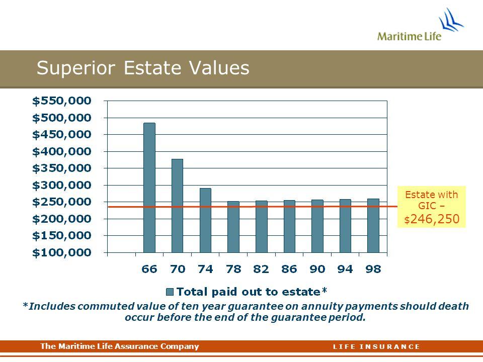 Superior Estate Values