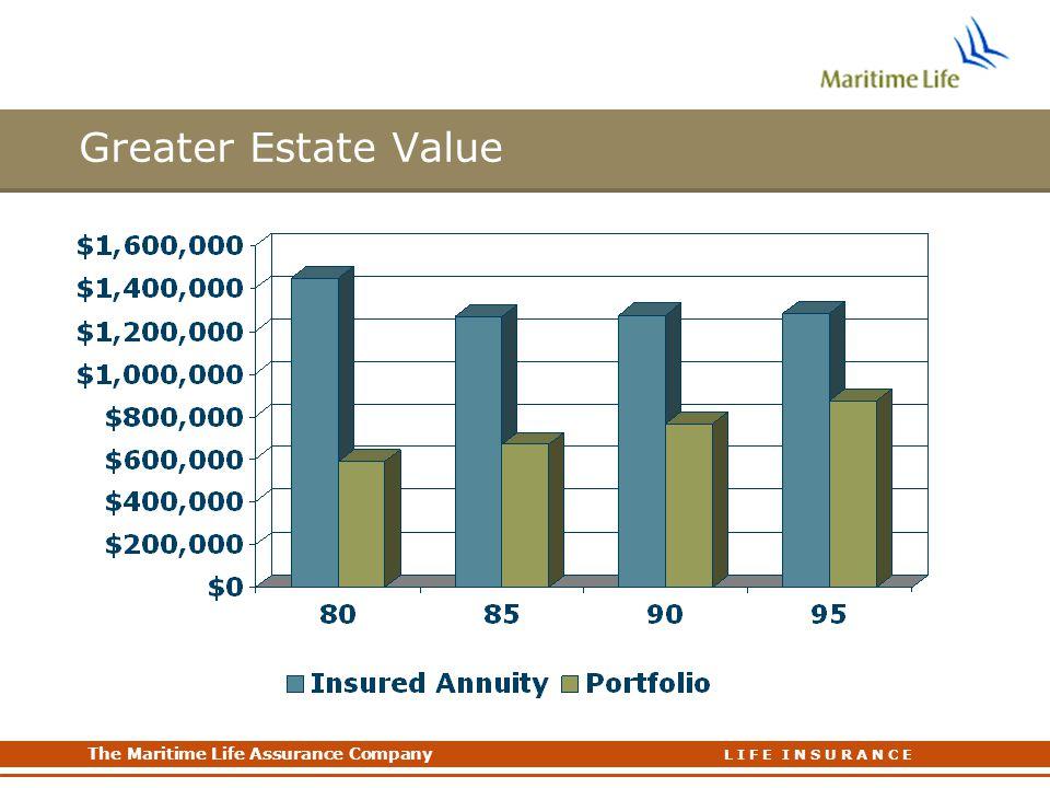 Greater Estate Value