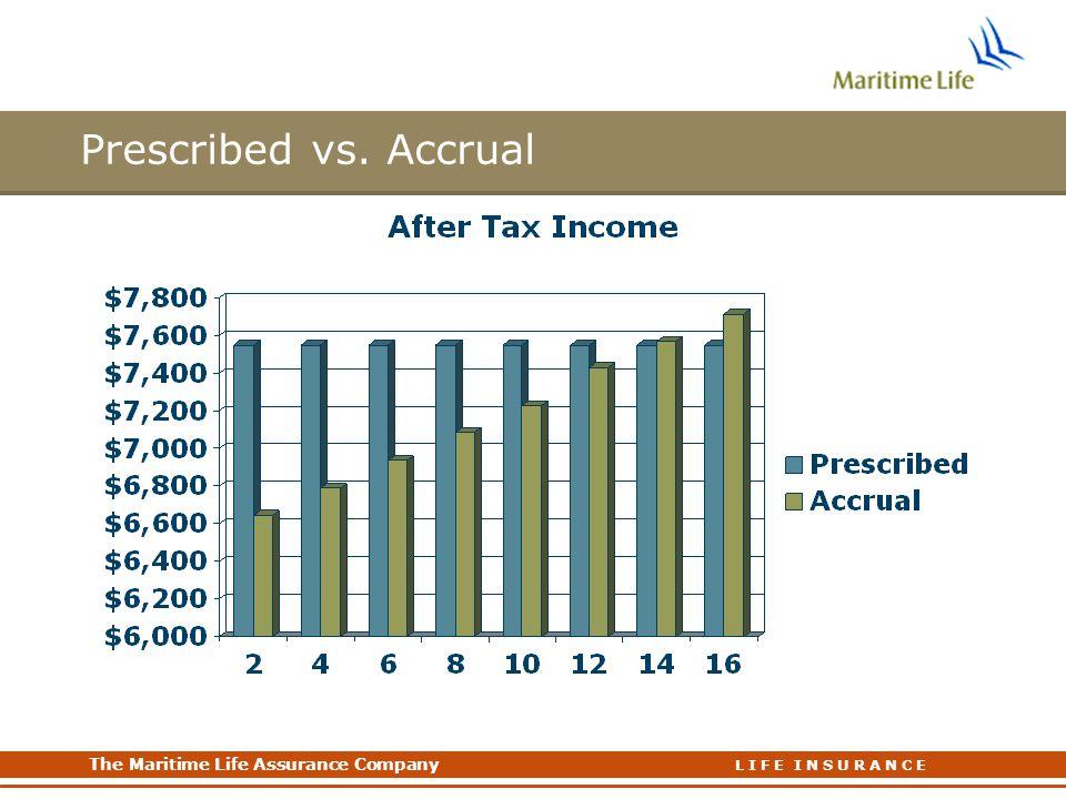 Prescribed vs. Accrual