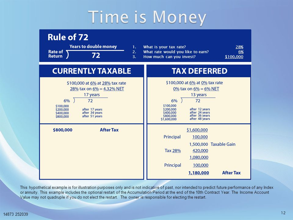 Time is Money What is your tax rate 28%
