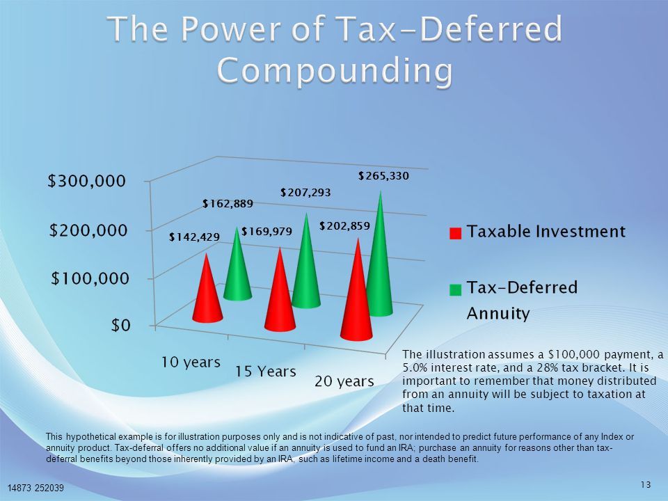 The Power of Tax-Deferred Compounding