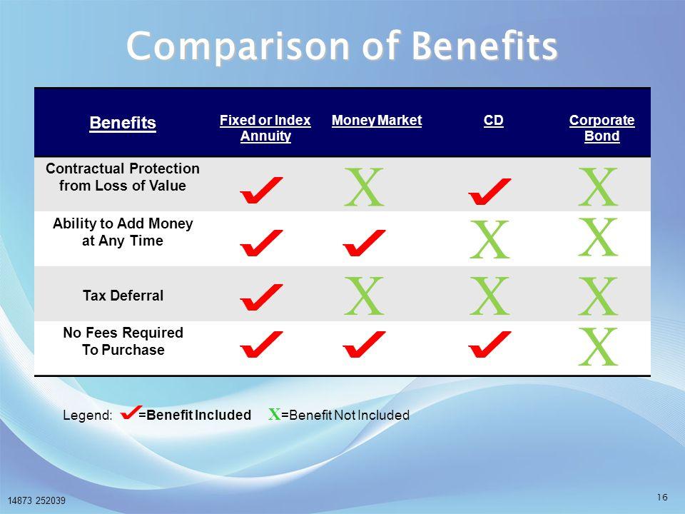 Comparison of Benefits