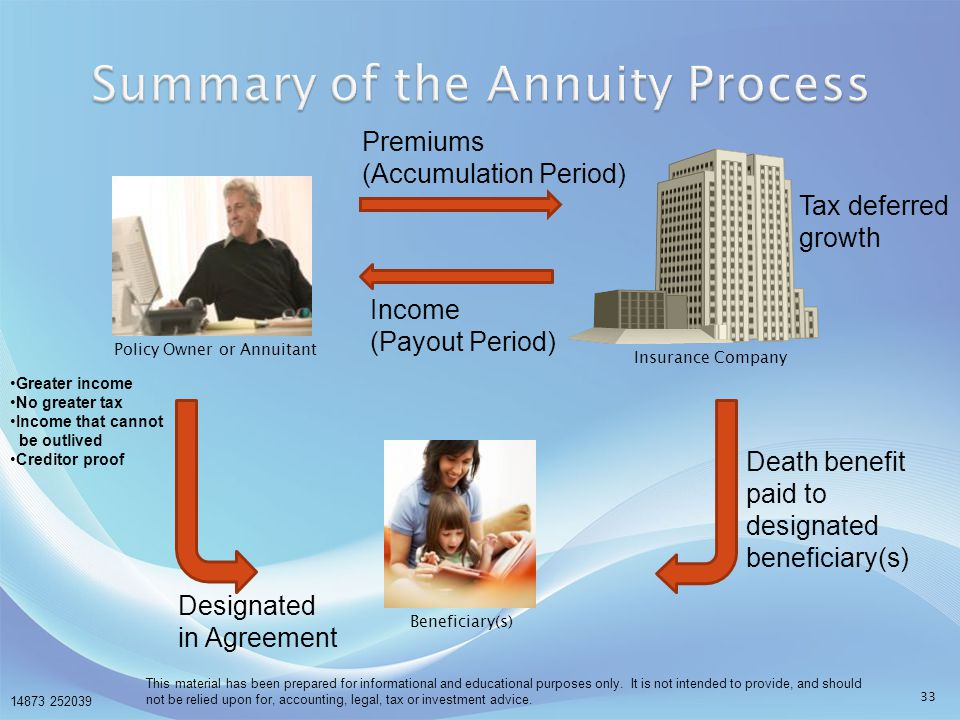 Summary of the Annuity Process