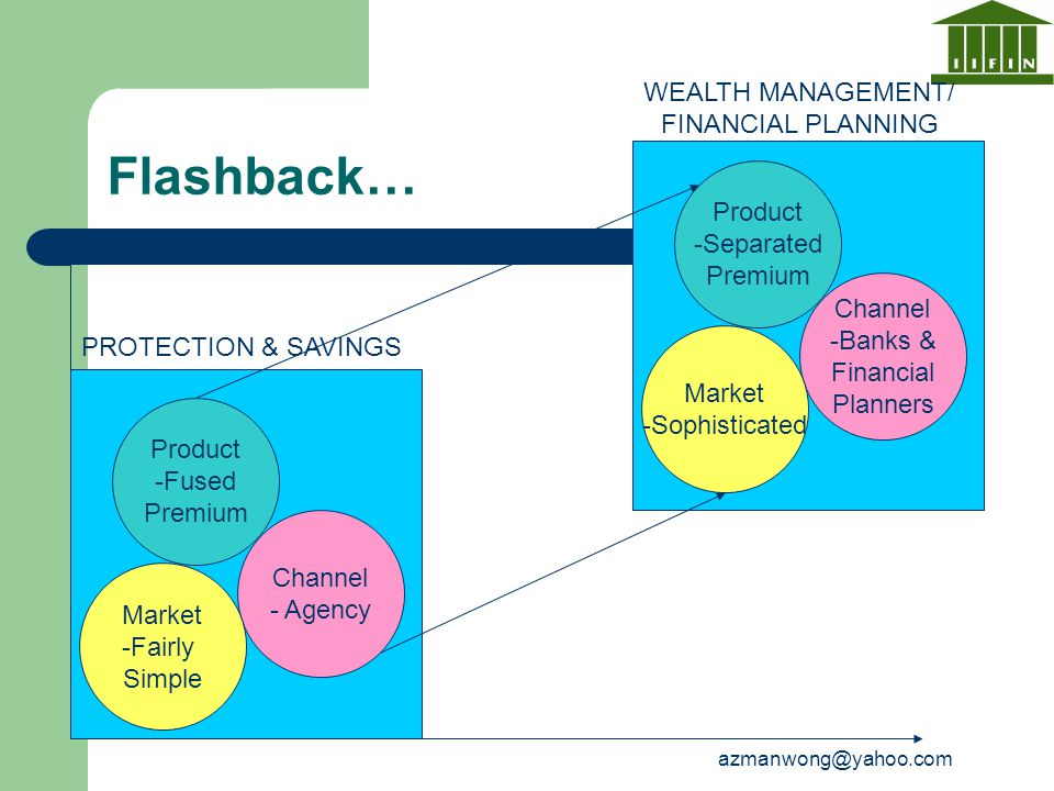 Flashback… WEALTH MANAGEMENT/ FINANCIAL PLANNING Product -Separated