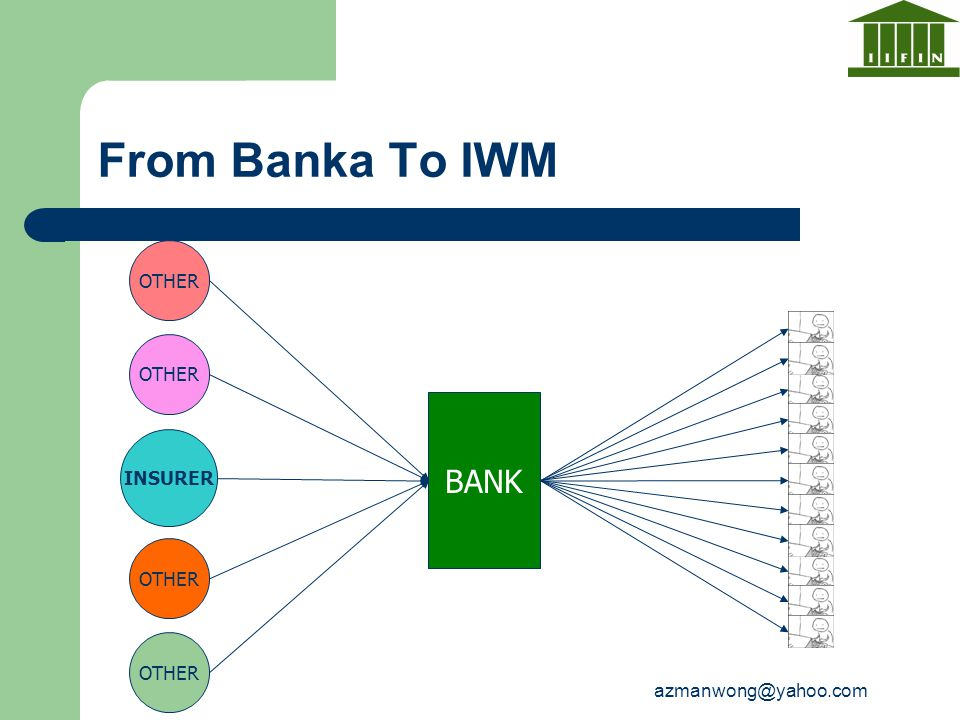 From Banka To IWM BANK OTHER OTHER INSURER OTHER OTHER