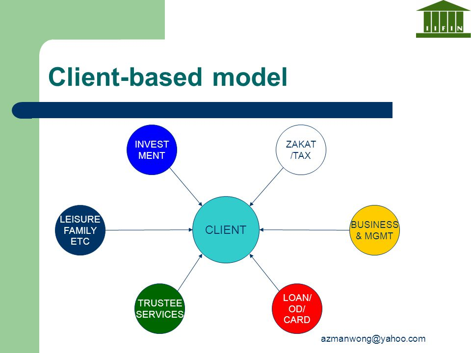 Client-based model CLIENT INVEST MENT ZAKAT /TAX LEISURE FAMILY ETC