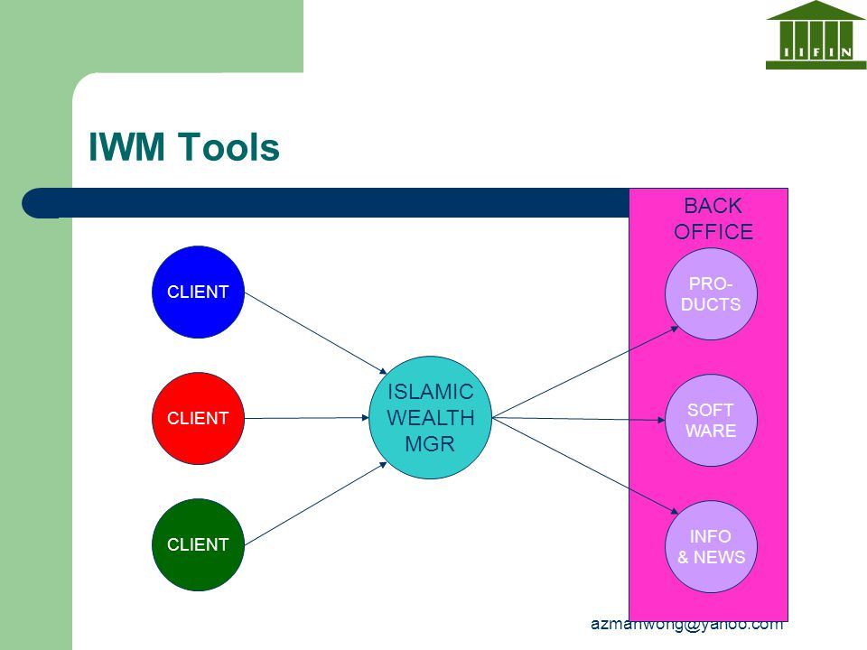 IWM Tools BACK OFFICE ISLAMIC WEALTH MGR PRO- CLIENT DUCTS SOFT CLIENT