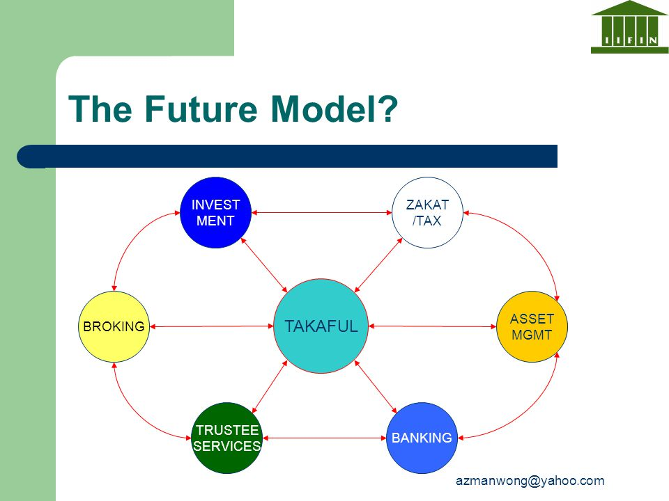 The Future Model TAKAFUL INVEST MENT ZAKAT /TAX BROKING ASSET MGMT