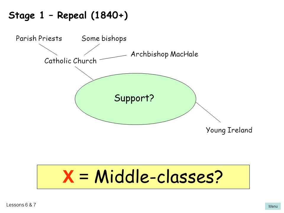 X = Middle-classes Stage 1 – Repeal (1840+) Support Parish Priests